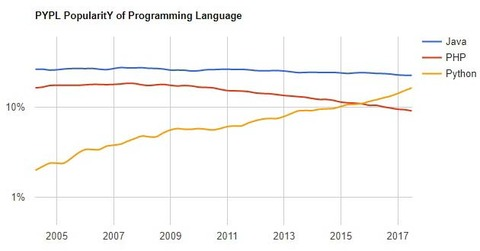 PYPL PopularitY of Programming Language index_02