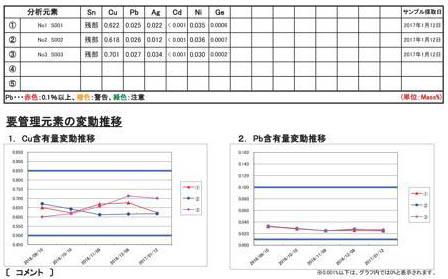 日立技研様分析結果170121