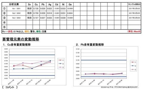 日立技研様分析結果170317