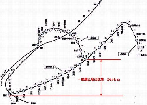 し なの 鉄道 路線 図
