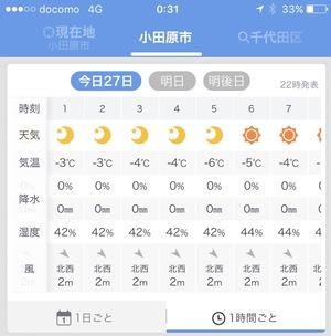 小田原 気温