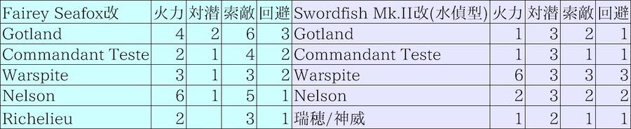 Swordfish Mk.II改(水偵型)/Fairey Seafox改装備ボーナス