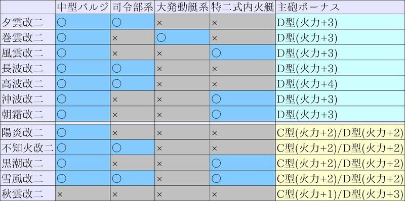 甲型駆逐艦 特性