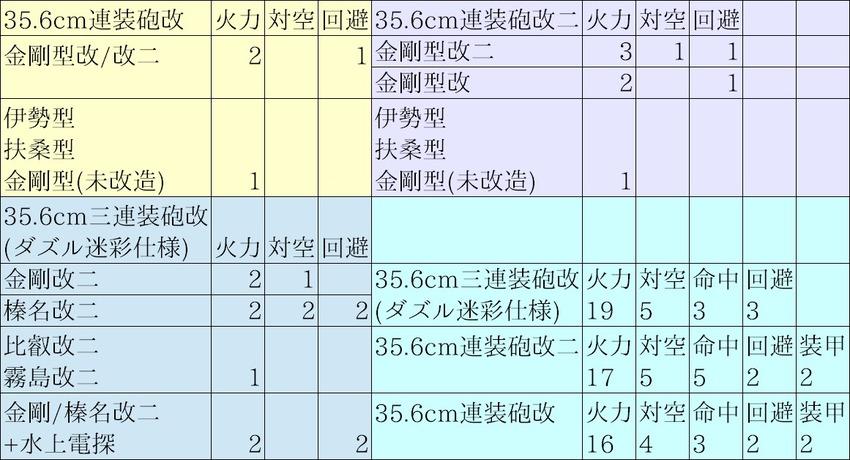 35.6cm砲系列装備ボーナス比較