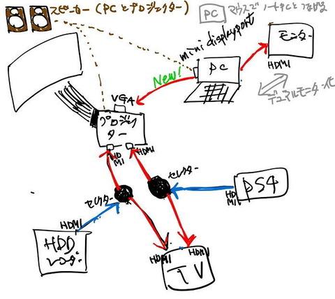 PCとプロジェクター周りの配線