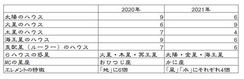 春分図2020&2021