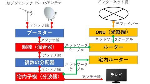 アンテナインターネット系統図