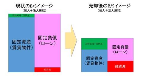 バランスシート改善の図