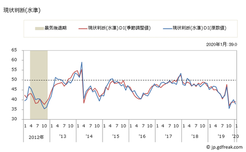 景気ウォッチャー指数