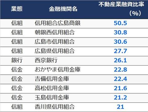 中四国比率順
