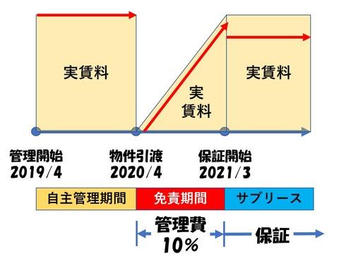 サブリース模式図