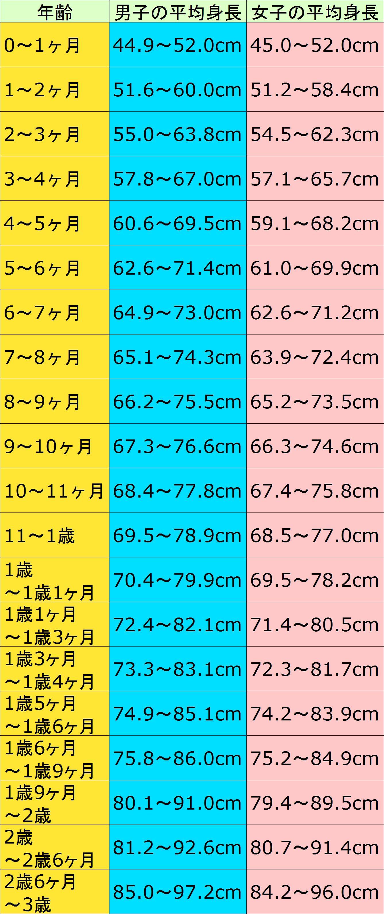 2 歳児 平均 体重