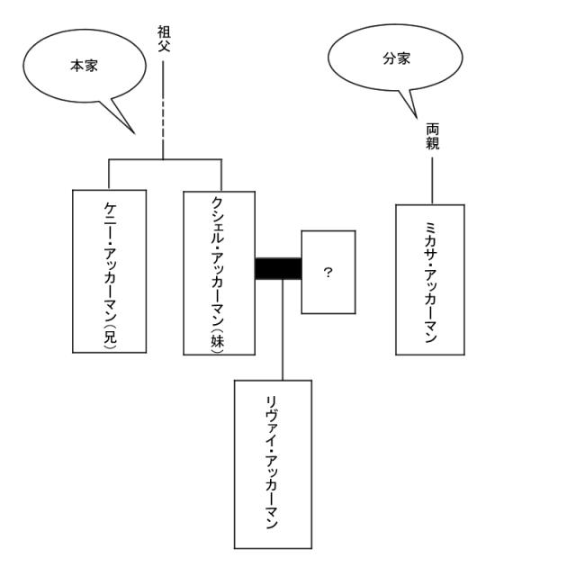 アッカーマン関係図