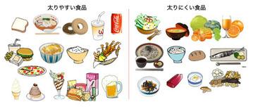 ダイエット時の食べ物 画像1