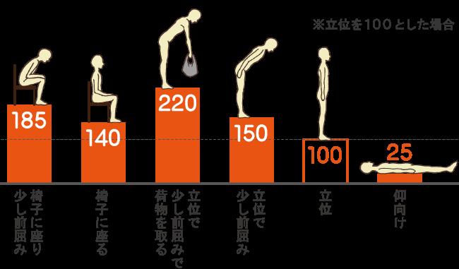 姿勢の負担割合 画像1