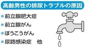 排尿トラブル 画像1