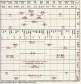 Year-Round Chart