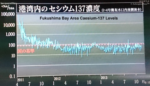 Radioactive Water Leakage Graph