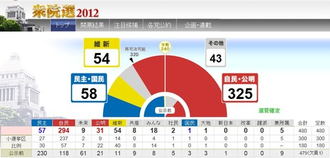 Election-Results_Japan-2012-12-16