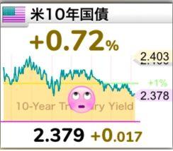 10米国債