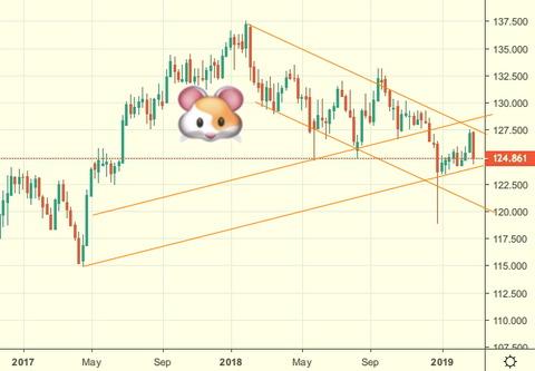 ユーロ円週足