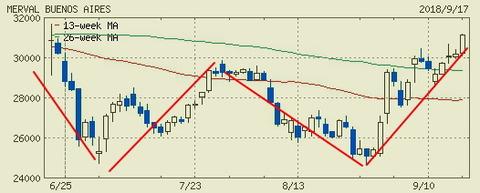 アルゼンチン株価