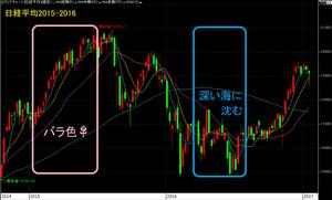 nikkei2015-2016