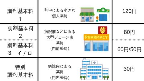 調剤基本料1