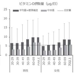 ビタミンDデータ