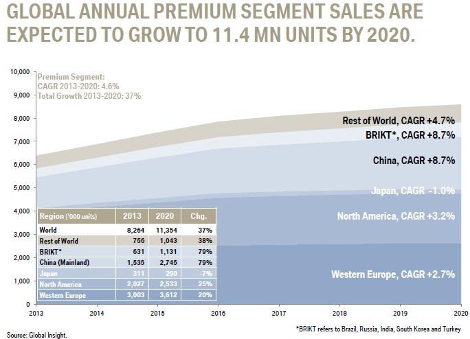 BMW_forecast_premium_segment