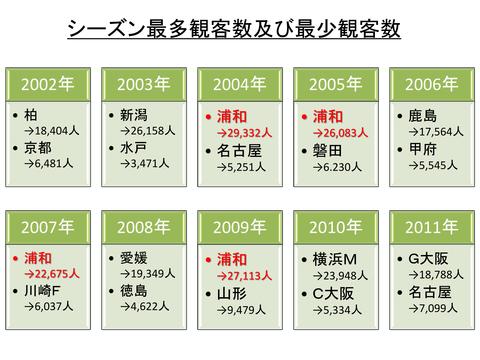 観客動員2012G