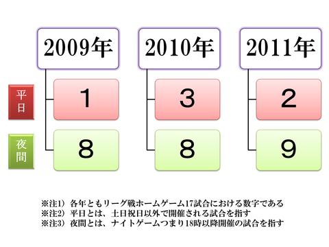 観客動員2012B