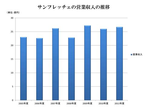 SFCの営業収入推移