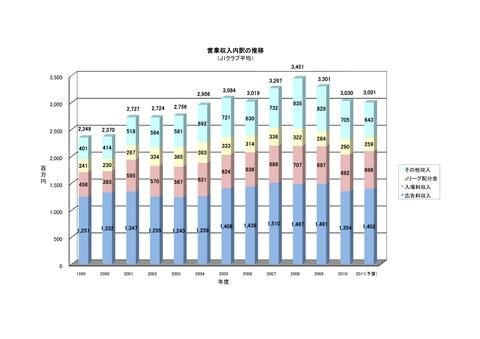 クラブ経営状況2011 営業収入内訳の推移_01