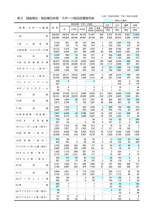 平成20年度 体育・スポーツ施設現況調査結果の概要_01