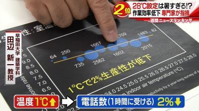 【画像】バカ「エアコン28度で十分」→専門家に研究で論破されるw