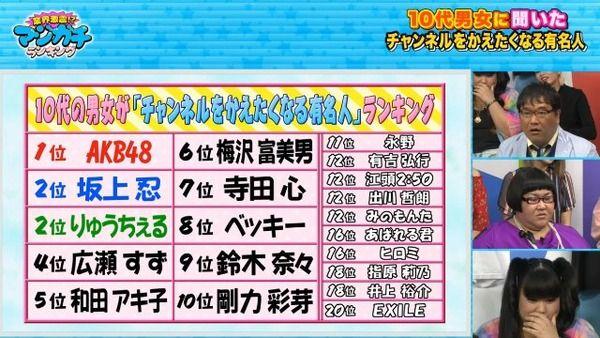 10代がチャンネルを変えたくなる有名人1位 AKB48wwwwwwwwwwwww