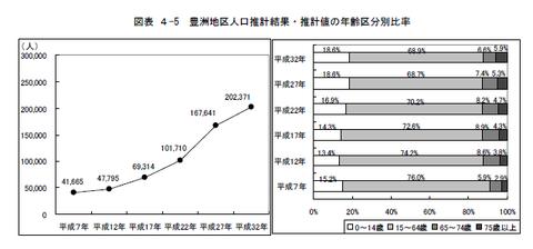 豊洲地区の人口