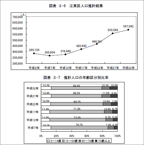 江東区の人口推計