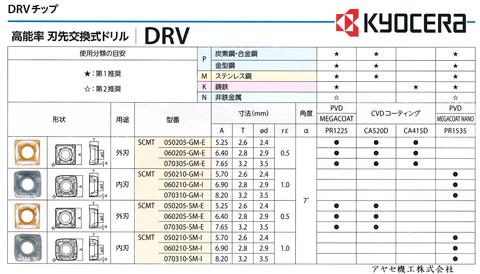京セラ マジックドリルDRV 刃先交換式ドリル (5)