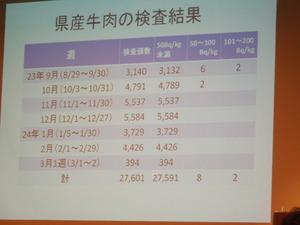 県産牛肉の検査結果について