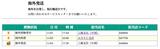 日本国内から再び海外発送