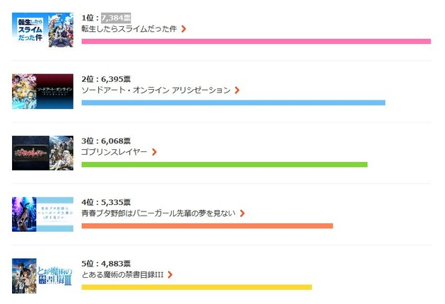 今期アニメ人気ランキング