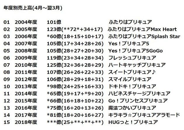 プリキュア・シリーズ