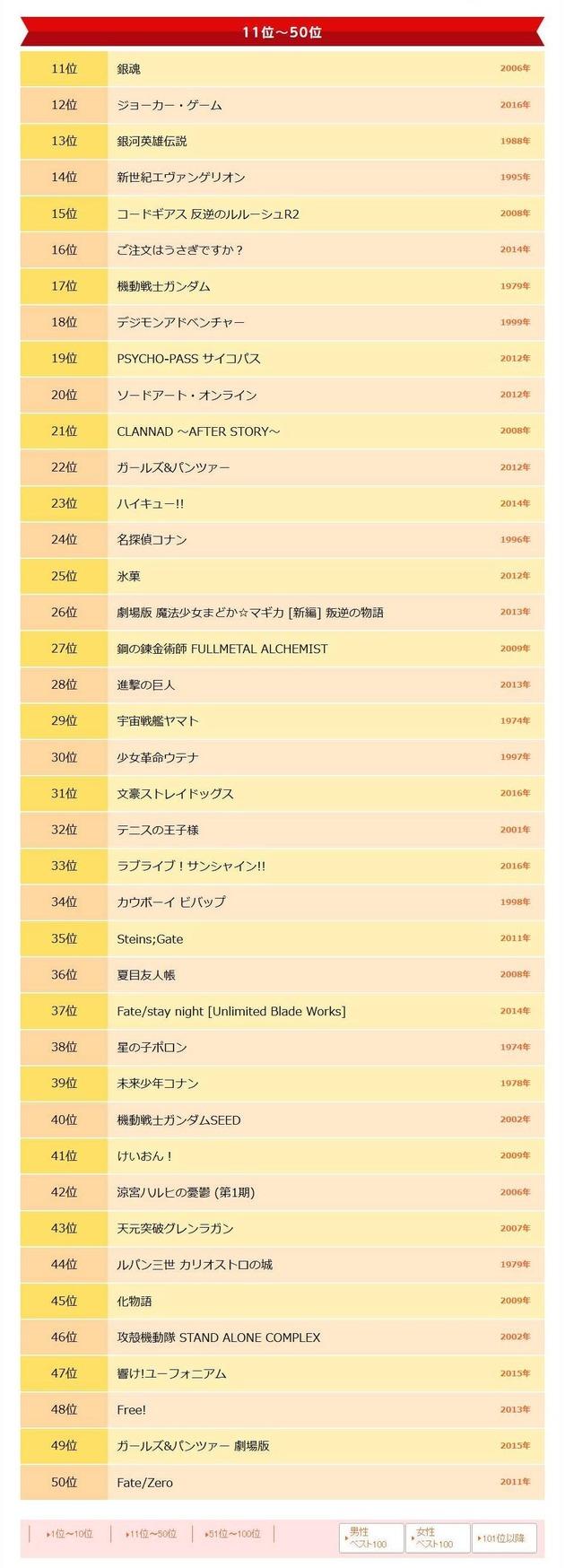 ベスト・アニメ100