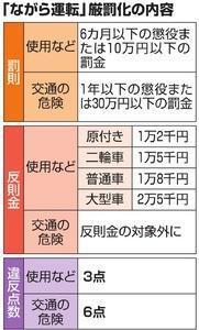 「ながら運転」罰則が12月から大幅に強化!罰金6倍の30万円、事故を起こすと一発免停