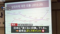 韓国国民7割以上が日本に「良くない印象」
