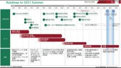 東京五輪、簡素化して開催。延期に伴う費用を最小化