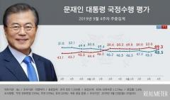 韓国 文大統領の支持率 48.5%に上昇