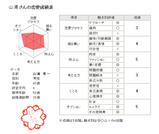 恋愛偏差値2(社長)